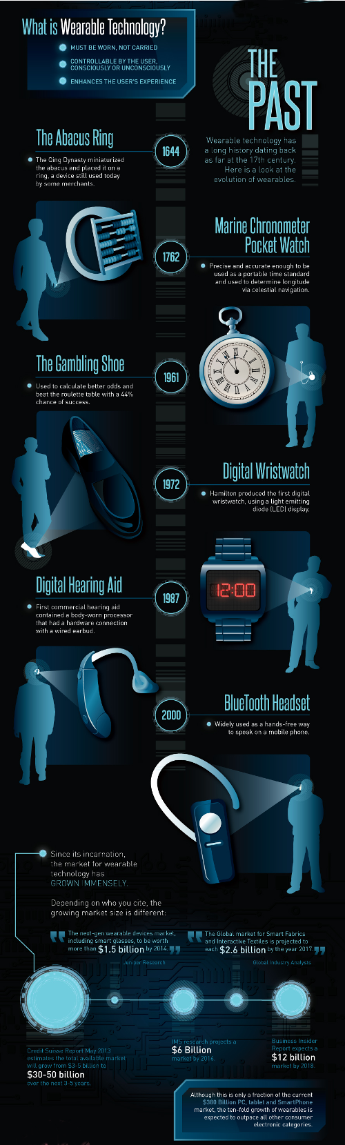 wearable.technology.1.past