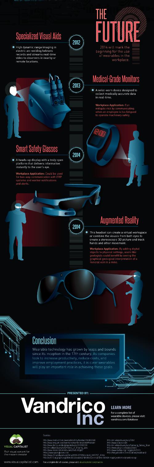 wearable.technology.3.future